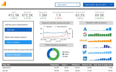 Best In Class Integration With Google Analytics Supermetrics Data Studio Templates
