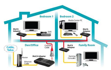 actiontec ethernet coax moca network adapter