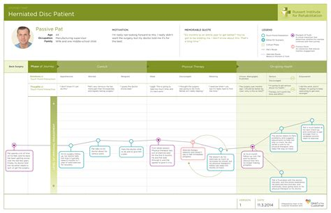 customer journey powerpoint template it s time to get journey maps right of the customer
