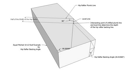 Hip Rafter Angle Roof Framing Geometry Hip Rafter Backing Angles For Edge