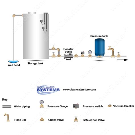 well water pressure tank well gt storage tank gt booster gt pressure tank house roof water and plumbing