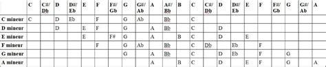 f ladder piano noten leren lezen mineur toonladder en toonsoort bax