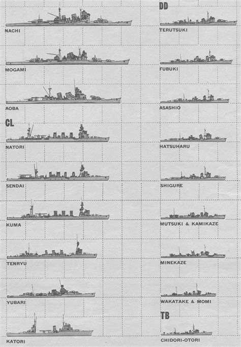 Mba Class Size Comparison by Size Comparison Iowa Yamato Battleship Bismarck