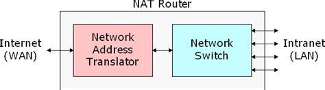 network address translation diagram grc nat the security of network address translation