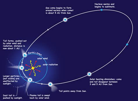 comet diagram comets 171 kaiserscience
