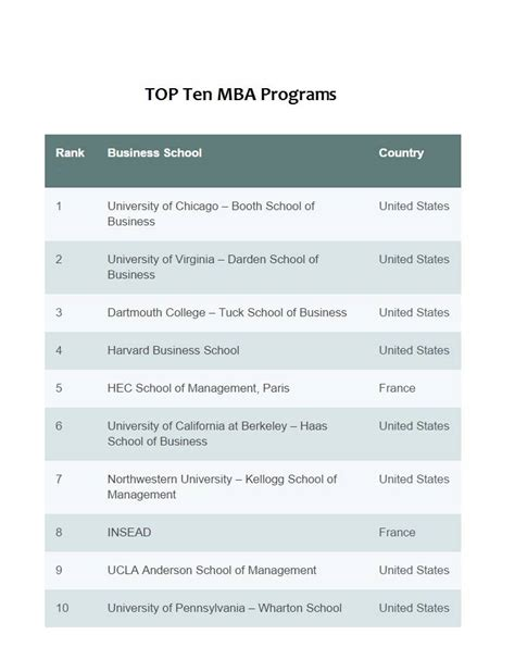 Top Us Mba Programs by These Are The Top 10 Mba Programs In The World Future
