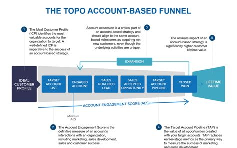 account based marketing template account based funnel 183 triblio