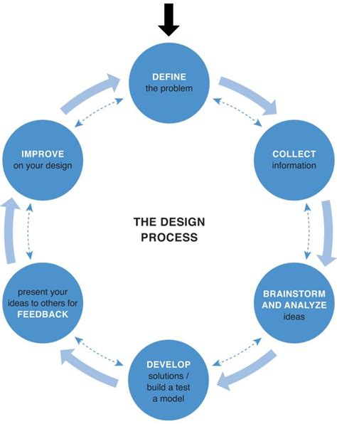 layout process pdf 17 best images about design process on pinterest what