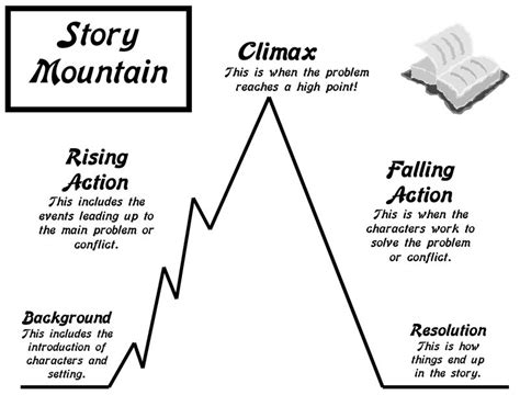 story pyramid template lesson plan story mountain elements of plot