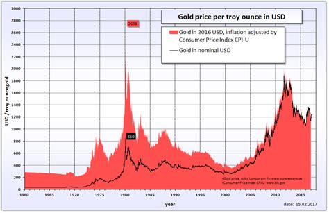 5 new year price gold 5 year charts of performance and historical outlook