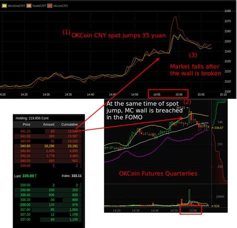 bitcoin spot market bitcoin futures guide markets blog