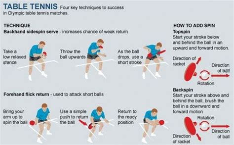 basic table tennis what are the basic table tennis techniques i need to learn