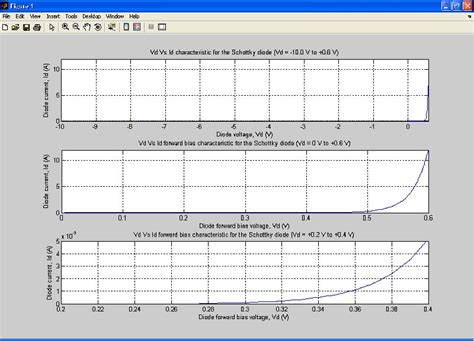ideal schottky diode using matlab in the teaching and learning of semiconductor device fundamentals intechopen