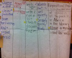 sentence pattern chart glad strategy sentence patterning chart with conjunctions
