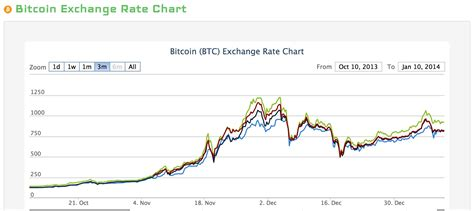 bitcoin exchange rate usd crescent consulting group llc