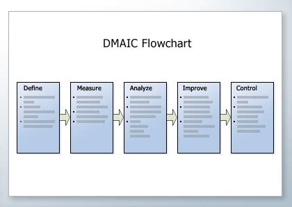 dmaic report template dmaic template out of darkness