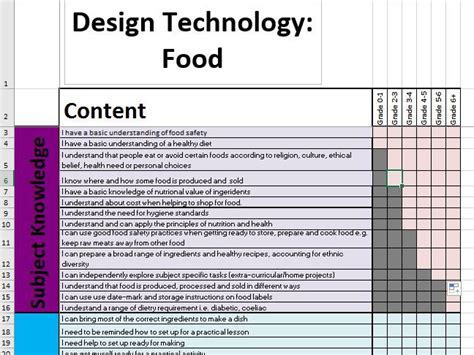 design criteria exle food tech primary vocational studies teaching resources tes