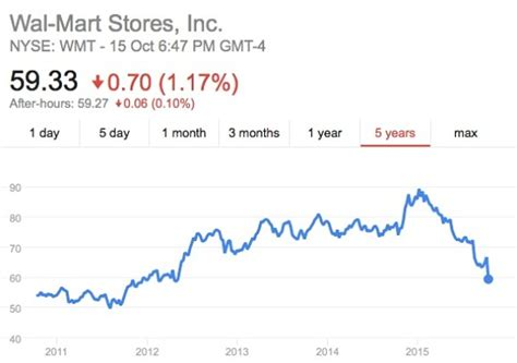 walmart stock quote wmt stock quote wal mart stores inc stock price today