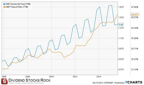 div yield calculation dividend monk top dividend stocks