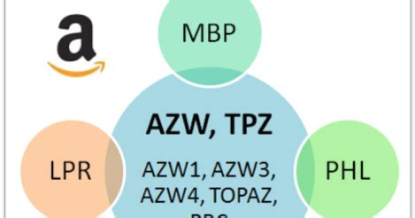 ebook format mbp kindle azw tpz and the related phl mbp apnx and lpr