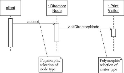 visitor pattern double dispatch java horstmann chapter 9