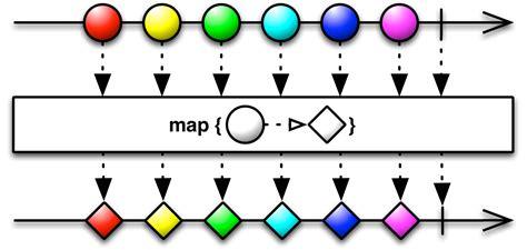 rxjava tutorial github reactivex map operator