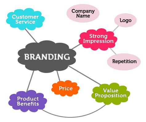 branding in five and brand personality colorado women s chamber of commerce