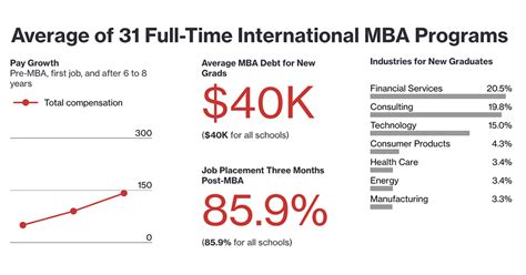 Businessweek Mba Rankings 2016 International by Mba Business School Rankings 2016