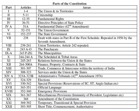 sections of an article how is the constitution of india organized what are the
