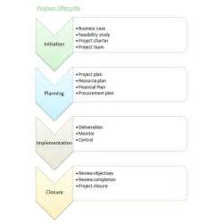 flow chart template for word creating flow charts 4 templates to in microsoft