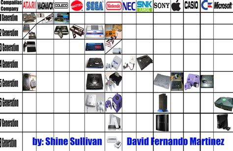 game console history list video games consoles timeline by warriorikki toac50 on