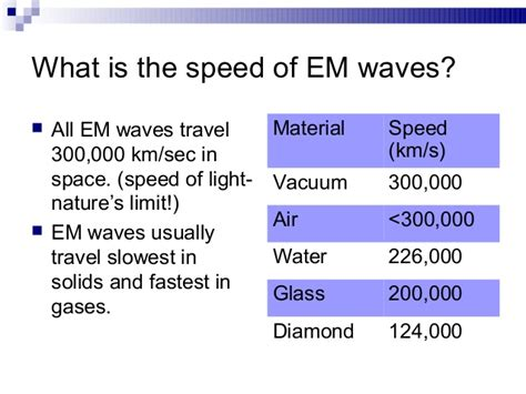 Define A Vacuum Electromagnetic Waves