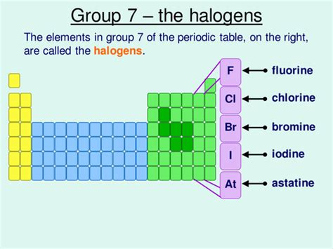 What Are Halogen The Halogens By Solene 01 Teaching Resources Tes