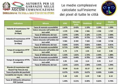 migliore copertura rete mobile qual 232 la rete mobile pi 249 veloce d italia tim vodafone