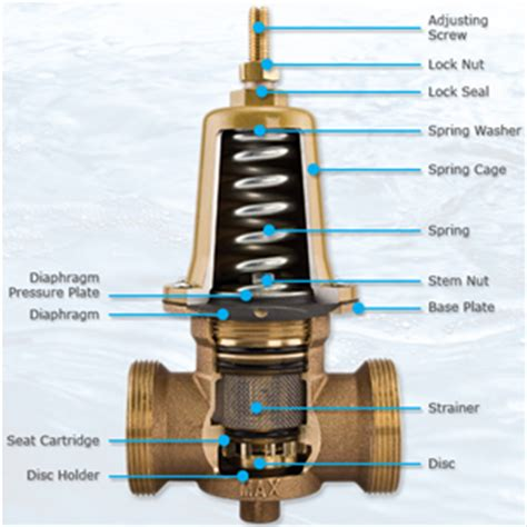 Plumbing Pressure Reducing Valve by Pressure Reducing Valve All Climate Mechanical Heating