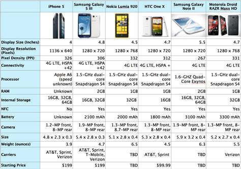 iphone 5 vs the world how apple s device stacks up iphone 5
