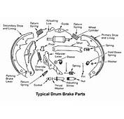 Automobile Brakes  A Short Course On How They Work