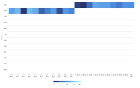 Javascript Date Format Highcharts | javascript highcharts need heatmap with month and date