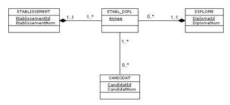 diagramme de classe uml association n aire uml association n aire avec 2 classes d 233 j 224 associ 233 es