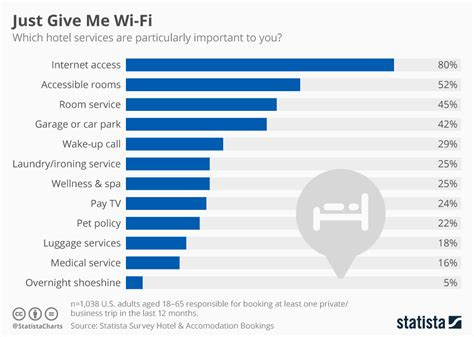 Chart: Just Give Me Wi Fi   Statista