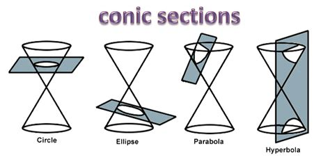 degenerate conic sections z conics mrs comer s pre cal site