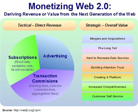 Blueprints Online the missing revenue model to drive web 2 0 from my blog