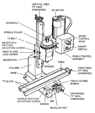milling machine parts diagram vertical milling machine diagram vertical free engine