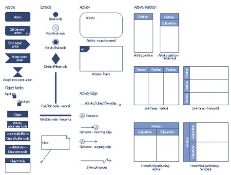 uml flowchart diagram design elements bank uml activity diagram uml activity
