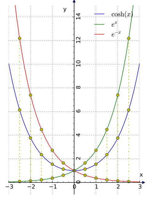 cosh infinity file hyperbolic and exponential cosh svg wikimedia commons