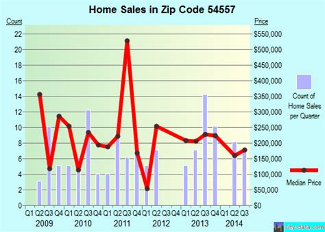 presque isle wi zip code 54557 real estate home value