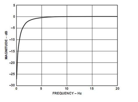 high pass filter matlab code image processing help how to design such a highpass filter in matlab