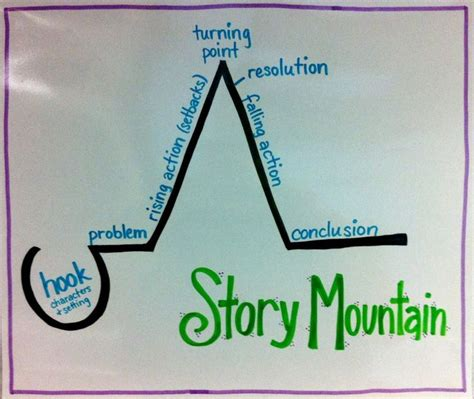read maps their untold stories for ipad story mountain slightly different from traditional plot elements chart but i love the hook