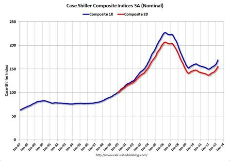 calculated risk shiller comp 20 house prices