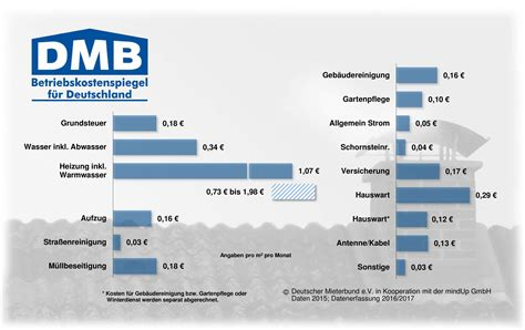Nebenkostenabrechnung Wohnung by Nebenkosten Heizkosten Mietwohnung Abrechnung
